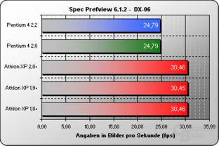 Spec Prefview DX-06