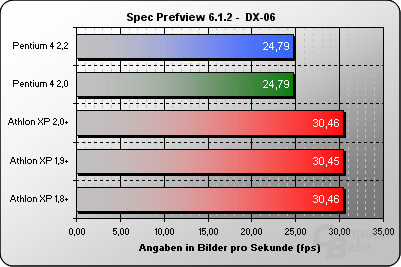 Spec Prefview DX-06