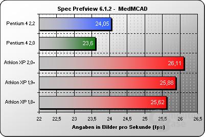 Spec Prefview MedMCAD