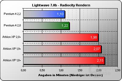 Lightwave 7.0b Radiocity