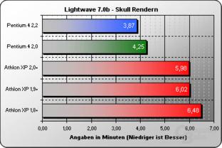 Lightwave 7.0b Skull
