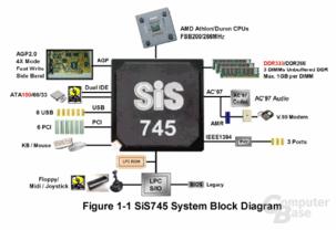 Der SiS745