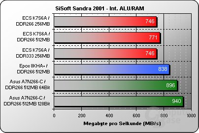 Der SiS745 auf ECS K7S6A Benchmarks