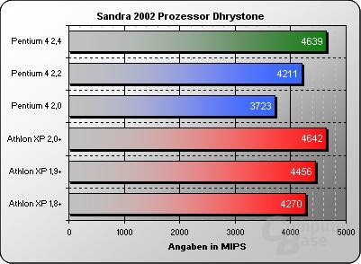 Sandra 2002 Dhrystone
