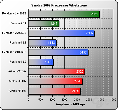 Sandra 2002 Whetstone