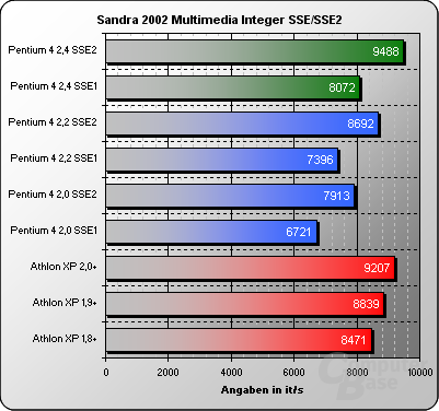Sandra 2002 Multimedia Integer