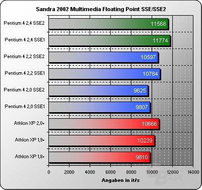 Sandra 2002 Multimedia Float