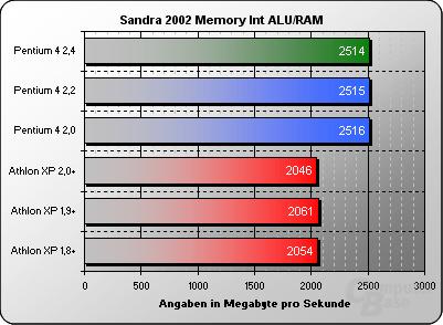Sandra 2002 Memory Int