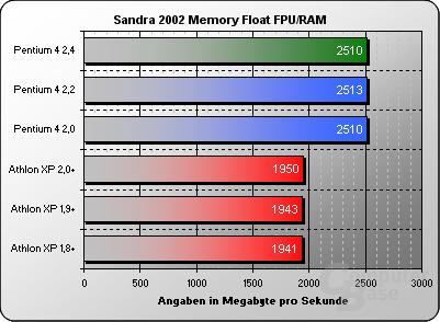 Sandra 2002 Memory Float