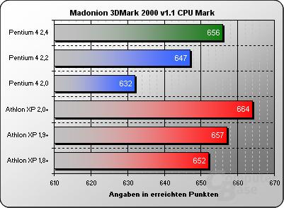 3DMark2000 CPU