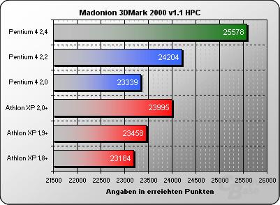 3DMark 2000 High Polygon Count
