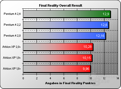 Final Reality Overall