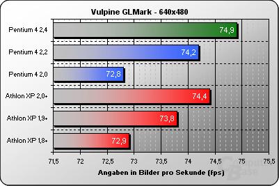 Vulpine GLMark 640x480