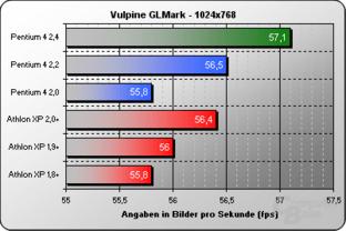 Vulpine GLMark 1024x768