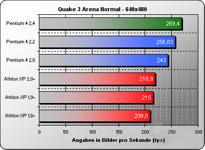 Quake 3 Normal 640x480