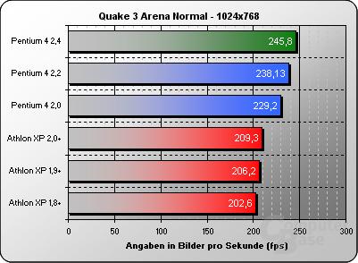 Quake 3 Normal 1024x768