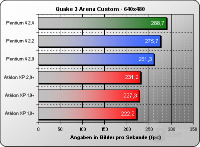 Quake 3 Custom 640x480