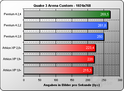 Quake 3 Custom 1024x768