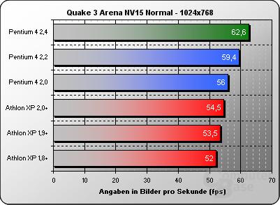 Quake 3 NV15 Normal 1024x768