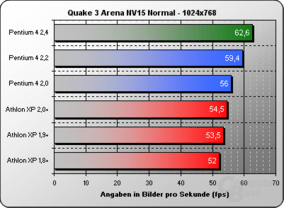 Quake 3 NV15 Normal 1024x768