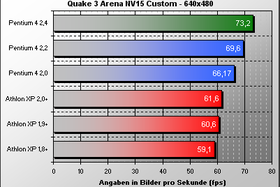 Quake 3 NV15 Custom 640x480