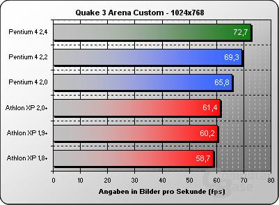 Quake 3 NV15 Custom 1024x768
