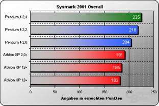 Sysmark 2001