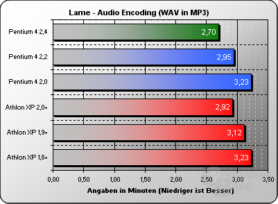 Lame 3.91 MMX