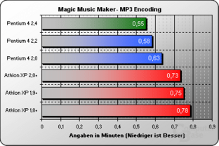 Magic Music Maker MP3