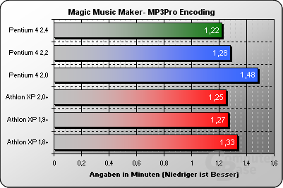 Magic Music Maker MP3 Pro