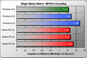 Magic Music Maker MP3 Pro