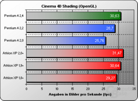 Cinema 4D Shading OpenGL