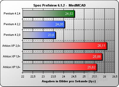 Spec Viewpref MedMCAD