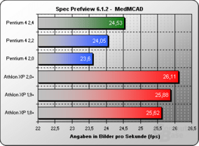 Spec Viewpref MedMCAD