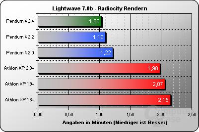 Lightwave Radiocity Reflecting Things