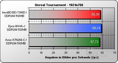 InnoBD BD-7300D mit KT266A Benchmarks