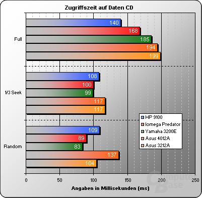 Zugriffszeiten Daten CD