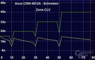 Z-CLV Schreiben CRW-4012A