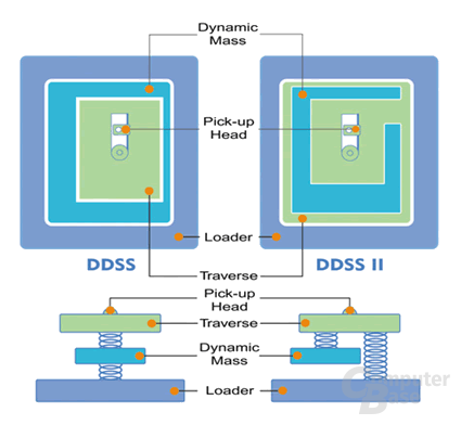 Double Dynamic Suspension System II (DDSS II)