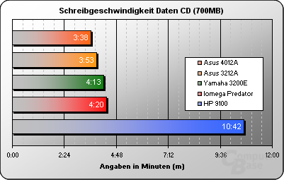 Schreiben Daten 700MB