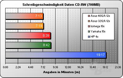 Schreiben Daten CD-RW