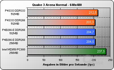 Quake 3 Arena 640x480
