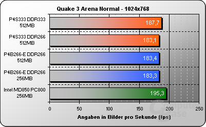 Quake 3 Arena 1024x768