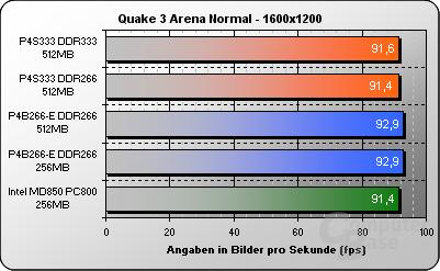 Quake 3 Arena 1600x1200