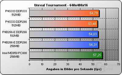 Unreal Tournament 640x480x16