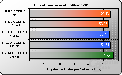 Unreal Tournament 640x480x32