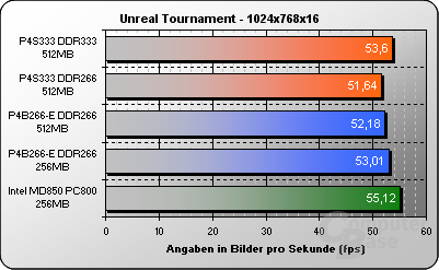 Unreal Tournament 1024x768x16