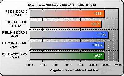3DMark2000 640x480x16