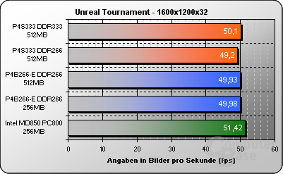 Unreal Tournament 1600x1200x32