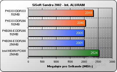 SiSoft Sandra ALU